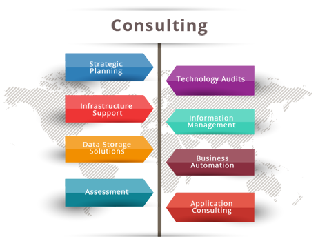 Consulting, Strategic Planning, Technology Audits, Infrastructure Support, Information Management, Data Storage Solutions,Business Automation,Assessment,Application Consulting