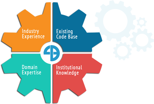 Industry Experience, Existing Code Base, Domain Expertise, Institutional Knowledge