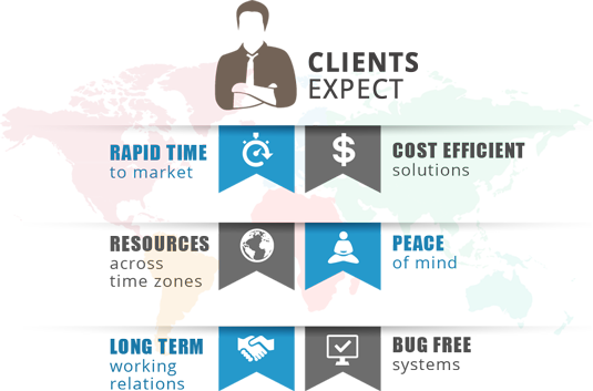 Clients Expect: RAPID TIME to market, RESOURCES across time zones, LONG TERM working relations, COST EFFICIENT solutions, PEACE of mind, BUG FREE systems